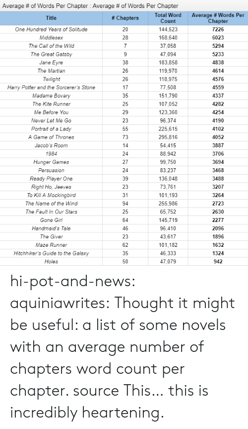 Game of Thrones, Harry Potter, and The Hunger Games: Average # of Words Per Chapter : Average # of Words Per Chapter  Total Word  Count  Average # Words Per  Chapter  # Chapters  144,523  One Hundred Years of Solitude  7226  168,640  Middlesex  6023  37,058  The Call of the Wild  5294  The Great Gatsby  47,094  5233  183,858  4838  Jane  The Martian  119,970  4614  Twilight  118,975  4576  Harry Potter and the Sorcerer's Stone  77,508  4559  Madame Bovary  151,790  4337  The Kite Runner  107,052  4282  123,360  Me Before You  4254  4190  Never Let Me Go  96,374  225,615  4102  Portrait of a Lady  295,816  A Game of Thrones  4052  54,415  Jacob's Room  3887  1984  88,942  3706  Hunger Games  99,750  3694  Persuasion  83,237  3468  Ready Player One  136,048  3488  73,761  Right Ho, Jeeves  3207  101,193  To Kill A Mockingbird  31  3264  255,986  The Name of the Wind  2723  The Fault In Our Stars  65,752  2630  145,719  Gone Girl  2277  96,410  Handmaid's Tale  2096  1896  43,617  The Giver  101,182  Maze Runner  1632  Hitchhiker's Guide to the Galaxy  46,333  1324  Holes  47,079  942 hi-pot-and-news: aquiniawrites: Thought it might be useful: a list of some novels with an average number of chapters  word count per chapter. source  This… this is incredibly heartening.