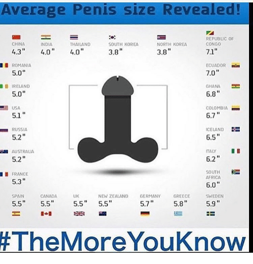 How To Guess The Size Of A Man's Penis
