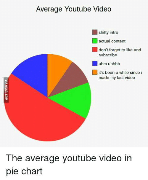 Youtube Video: Average Youtube Video  shitty intro  | actual content  don't forget to like and  subscribe  uhm uhhhh  it's been a while since i  made my last video  The average youtube video in  pie chart  VIA 9GAG.COM