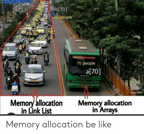 Link: b[70]  70 people  20 19  16-14  12  10  UOUMENTORONGRID  70 people  a[70]  desbene  Memory allocation  in Link List  Memory allocation  in Arrays Memory allocation be like