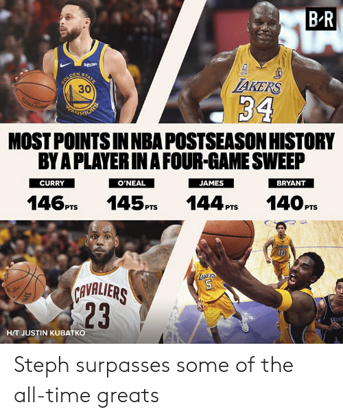 Steph: B-R  AKERS  30  MOST POINTS INNBA POSTSEASON HISTORY  BY A PLAYERIN A FOUR-GAME SWEEP  CURRY  BRYANT  O'NEAL  146PTS 145PS 144P14OPTS  1O  KERS  AVALIERS  23  H/T JUSTIN KUBATKO Steph surpasses some of the all-time greats