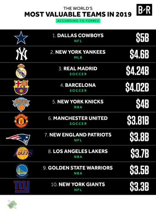 New York Knicks: B R  THE WORLD'S  MOST VALUABLE TEAMS IN 2019  ACCORDING TO FORBES  $5B  1. DALLAS COWBOYS  NFL  $4.6B  2. NEW YORK YANKEES  MLB  $4.24B  3. REAL MADRID  SOCCER  $4.02B  4. BARCELONA  FCB  SOCCER  $4B  5. NEW YORK KNICKS  NBA  $3.81B  6. MANCHESTER UNITED  SOCCER  UNIT  $3.8B  7. NEW ENGLAND PATRIOTS  NFL  $3.7B  8. LOS ANGELES LAKERS  AKERS  NBA  STATE  PEN  $3.5B  9. GOLDEN STATE WARRIORS  NBA  ARSHONS  $3.3B  10. NEW YORK GIANTS  NFL 💸