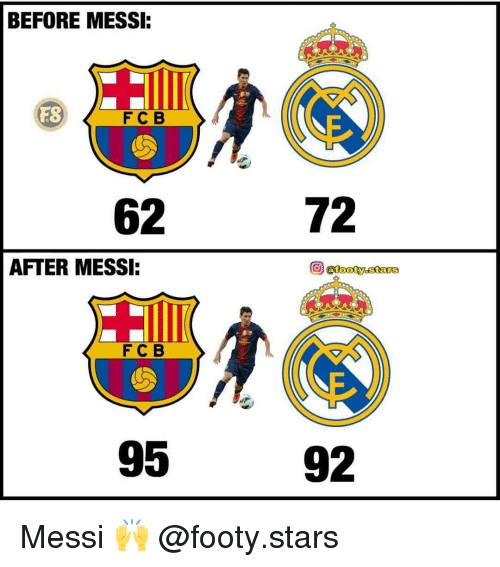 Memes, Messi, and Stars: BEFORE MESSI  FS  FC B  62  72  AFTER MESSI:  FCB  95  92 Messi 🙌 @footy.stars