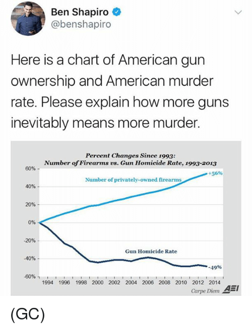 Carpe Diem: Ben Shapiro  @benshapiro  Here is a chart of American gun  ownership and American murder  rate. Please explain how more guns  inevitably means more murder.  Percent Changes Since 1993:  Number of Firearms vs. Gun Homicide Rate, 1993-2013  60%-  +5696  Number of privately-owned firearms  40%  20%-  0%  -20%  Gun Homicide Rate  -40%-  .49%  -60%,  1994 1996 1998 2000 2002 2004 2006 2008 2010 2012 2014  Carpe Diem A (GC)