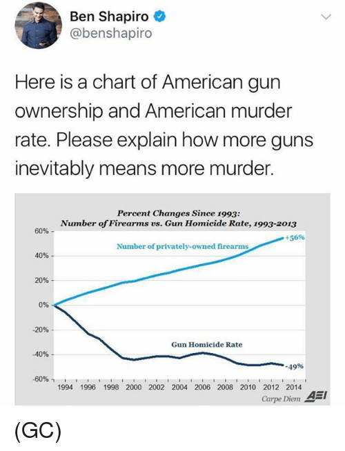 Carpe Diem: Ben Shapiro  @benshapiro  Here is a chart of American gun  ownership and American murder  rate. Please explain how more guns  inevitably means more murder.  Percent Changes Since 1993:  Number of Firearms vs. Gun Homicide Rate, 1993-2013  60%-  +5696  Number of privately-owned firearms  40%  20%  0%  -20%  Gun Homicide Rate  -40%-  .49%  -6096  1994 1996 1998 2000 2002 2004 2006 2008 2010 2012 2014  Carpe Diem AEI (GC)