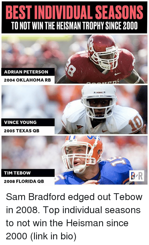 Adrianisms: BEST INDIVIDUAL SEASONS  TO NOT WIN THE HEISMAN TROPHY SINCE 2000  ADRIAN PETERSON  2004 OKLAHOMA RB  ●HORNS *  VINCE YOUNG  2005 TEXAS QB  TIM TEBOW  B R  2008 FLORIDA QB Sam Bradford edged out Tebow in 2008. Top individual seasons to not win the Heisman since 2000 (link in bio)
