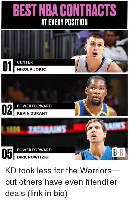 Dirk Nowitzki: BEST NBA CONTRACTS  AT EVERY POSITION  01  CENTER  NIKOLA JOKIC  02  POWER FORWARD  KEVIN DURANT  NS  POWER FORWARD  05  B R  DIRK NOWITZKI KD took less for the Warriors—but others have even friendlier deals (link in bio)