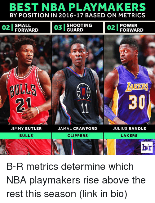 julius randle: BEST NBA PLAY MAKERS  BY POSITION IN 2016-17 BASED ON METRICS  02 POWER  SMALL  SHOOTING  03 GUARD  FORWARD  FORWARD  JIMMY BUTLER  JAMAL CRAWFORD  JULIUS RANDLE  BULLS  LAKERS  CLIPPERS B-R metrics determine which NBA playmakers rise above the rest this season (link in bio)