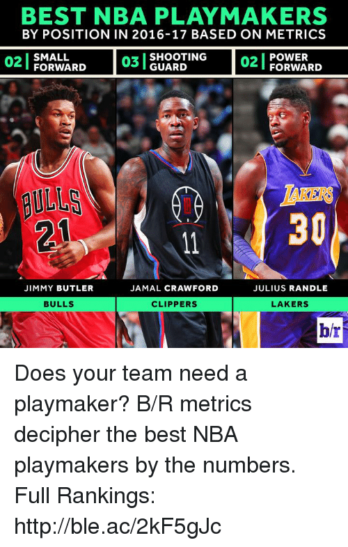 julius randle: BEST NBA PLAYMAKERS  BY POSITION IN 2016-17 BASED ON METRICS  POWER  FORWARD  SHOOTING  02  SMALL  FORWARD  GUARD  ULLS  30  JIMMY BUTLER  JAMAL CRAWFORD  JULIUS RANDLE  BULLS  CLIPPERS  LAKERS  br Does your team need a playmaker?  B/R metrics decipher the best NBA playmakers by the numbers.  Full Rankings: http://ble.ac/2kF5gJc