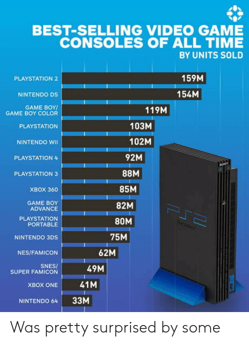 xbox one: BEST-SELLING VIDEO GAME  CONSOLES OF ALL TIME  BY UNITS SOLD  159M  PLAYSTATION 2  154M  NINTENDO DS  GAME BOY  GAME BOY COLOR  119M  103M  PLAYSTATION  102M  NINTENDO WI  92M  PLAYSTATION 4  sONY  PLAYSTATION 3  85M  XBOX 360  GAME BOY  ADVANCE  82M  PJ  PLAYSTATION  PORTABLE  80M  75M  NINTENDO 3DS  62M  NES/FAMICON  SNES/  SUPER FAMICON  49M  41M  XBOX ONE  33M  NINTENDO 64 Was pretty surprised by some