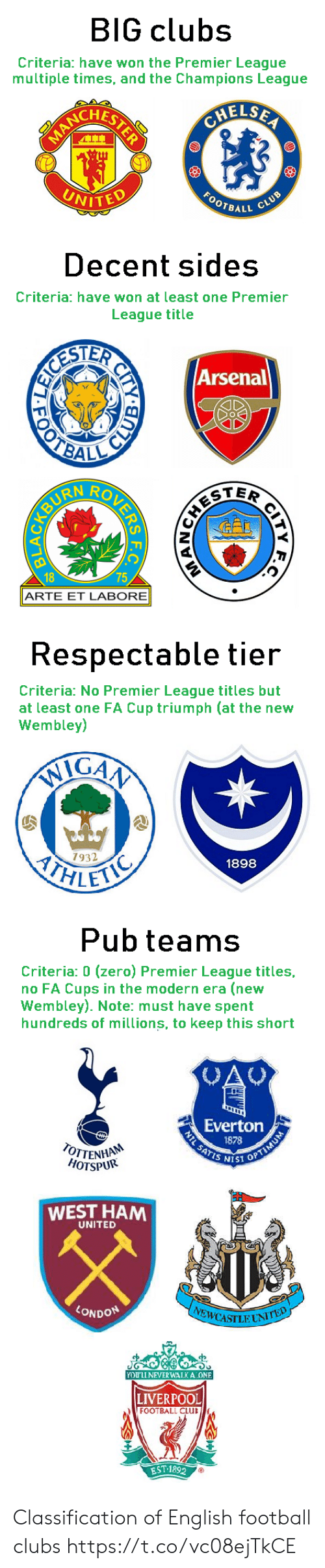 tier: BIG clubs  Criteria: have won the Premier League  multiple times, and the Champions League  CHELSEA  ACRLSTERE  FOOTRALL CLUB  UNITED   Decent sides  Criteria: have won at least one Premier  League title  ESTER  OTBAL  Arsenal  TER  18  75  ARTE ET LABORE  CITY  र य श क  URENBYD   Respectable tier  Criteria: No Premier League titles but  at least one FA Cup triumph (at the new  Wembley)  IGAA  ITHLET  7932  1898   Pub teams  Criteria: 0 (zero) Premier League titles,  no FA Cups in the modern era (new  Wembley). Note: must have spent  hundreds of millions, to keep this short  CAU  Everton  1878  NTL SATIS SST OPTIMUM  OTTENHA  HOTSPUR  WEST HAM  UNITED  LONDON  EWCASILUNITED  YOU'LL NEVER WALKA ONE  LIVERPOOL  FOOTBALL CLUB  EST 1892 Classification of English football clubs https://t.co/vc08ejTkCE