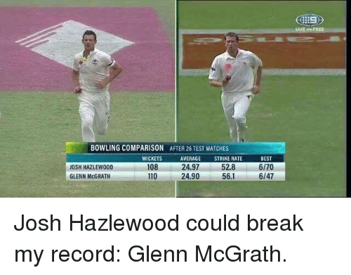 Memes, Bowling, and Match: BOWLING COMPARISON AFTER 26 TEST MATCHES  WICKETS  AVERAGE  STRIKE RATE  108  52.8  24,97  JOSH HAZLEWOOD  GLENN McGRATH  110  24.90  56.1  BEST  6/70  6/47  LIVE FREE Josh Hazlewood could break my record: Glenn McGrath.