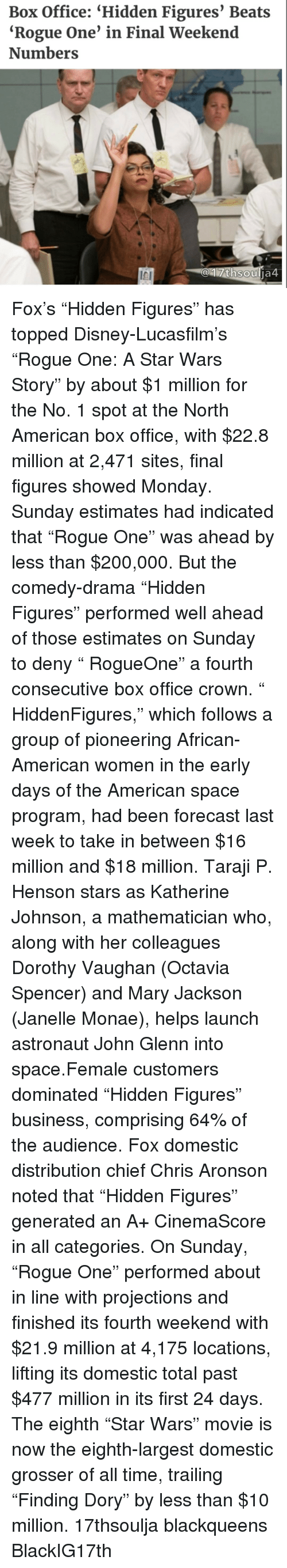 """octavia: Box Office: """"Hidden Figures' Beats  """"Rogue One' in Final Weekend  Numbers  thsou  ja4 Fox's """"Hidden Figures"""" has topped Disney-Lucasfilm's """"Rogue One: A Star Wars Story"""" by about $1 million for the No. 1 spot at the North American box office, with $22.8 million at 2,471 sites, final figures showed Monday. Sunday estimates had indicated that """"Rogue One"""" was ahead by less than $200,000. But the comedy-drama """"Hidden Figures"""" performed well ahead of those estimates on Sunday to deny """" RogueOne"""" a fourth consecutive box office crown. """" HiddenFigures,"""" which follows a group of pioneering African-American women in the early days of the American space program, had been forecast last week to take in between $16 million and $18 million. Taraji P. Henson stars as Katherine Johnson, a mathematician who, along with her colleagues Dorothy Vaughan (Octavia Spencer) and Mary Jackson (Janelle Monae), helps launch astronaut John Glenn into space.Female customers dominated """"Hidden Figures"""" business, comprising 64% of the audience. Fox domestic distribution chief Chris Aronson noted that """"Hidden Figures"""" generated an A+ CinemaScore in all categories. On Sunday, """"Rogue One"""" performed about in line with projections and finished its fourth weekend with $21.9 million at 4,175 locations, lifting its domestic total past $477 million in its first 24 days. The eighth """"Star Wars"""" movie is now the eighth-largest domestic grosser of all time, trailing """"Finding Dory"""" by less than $10 million. 17thsoulja blackqueens BlackIG17th"""