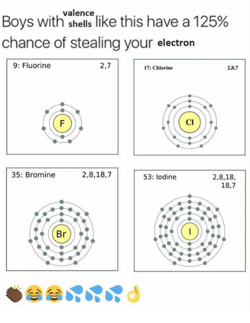 """Memes, Boys, and 🤖: Boys with""""sence like this have a 125%  chance of stealing your electron  9: Fluorine  2,7  17: Chlorine  2,8,7  Cl  35: Bromine  2,8,18,7  2,8,18,  18,7  53: lodine  Br)"""