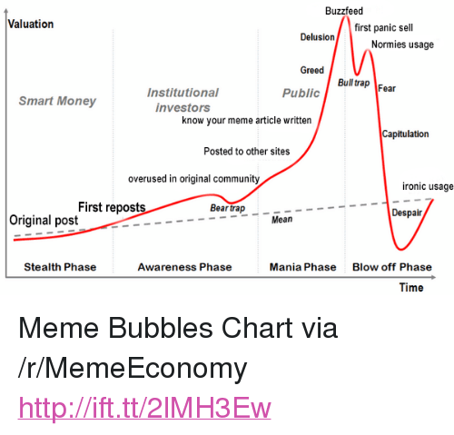 """Community, Ironic, and Meme: Buzzfeed  Valuation  first panic sell  Normies usage  Greed  Bull rap Fear  Public  Institutional  investors  Smart Money  know your meme article written  Capitulation  Posted to other sites  overused in original community  ironic usage  First reposts  Bear trap  Despair  Original post  Mean  Stealth Phase  Awareness Phase  Mania Phase  Blow off Phase  Time <p>Meme Bubbles Chart via /r/MemeEconomy <a href=""""http://ift.tt/2lMH3Ew"""">http://ift.tt/2lMH3Ew</a></p>"""