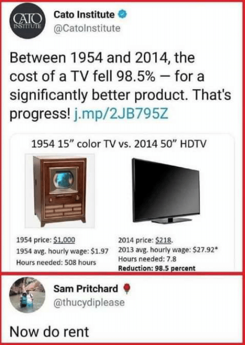 "Dank, Cato, and 🤖: CAIO Cato Institute  NSIUTE @Catolnstitute  Between 1954 and 2014, the  cost of a TV fell 98.5 % - for  significantly better product. That's  progress! j.mp/2JB795Z  1954 15"" color TV vs. 2014 50"" HDTV  1954 price: $1,000  2014 price: $218.  2013 avg. hourly wage: $27.92*  Hours needed: 7.8  1954 avg. hourly wage: $1.97  Hours needed: 508 hours  Reduction: 98.5 percent  Sam Pritchard  @thucydiplease  Now do rent"