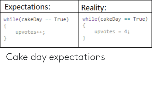 Expectations: Cake day expectations