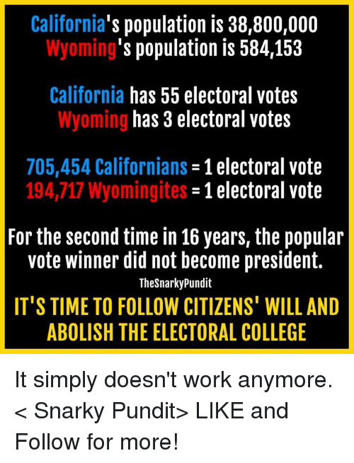 Populism: California  population is 38,800,000  's population is 584,153  Wyoming  California has 55 electoral votes  has 3 electoral votes  Wyoming  705,454 Californians  1 electoral vote  194,717 Wyomingites  -1 electoral vote  For the second time in 16 years, the popular  vote winner did not become president.  TheSnarky Pundit  IT'S TIME TO FOLLOW CITIZENS' WILL AND  ABOLISH THE ELECTORAL COLLEGE It simply doesn't work anymore.  < Snarky Pundit> LIKE and Follow for more!