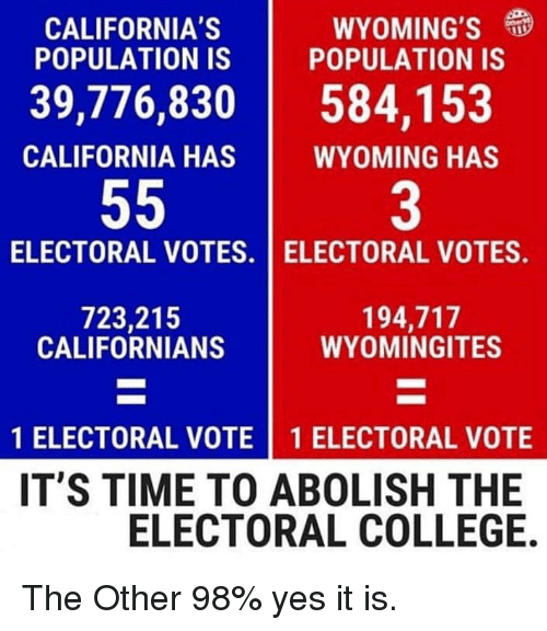 electoral college: CALIFORNIA'S  POPULATION IS  WYOMING'S  POPULATION IS  39,776,830584,153  CALIFORNIA HAS  WYOMING HAS  3  ELECTORAL VOTES. I ELECTORAL VOTES.  723,215  CALIFORNIANS  194,717  WYOMINGITES  1 ELECTORAL VOTE 1 ELECTORAL VOTE  IT'S TIME TO ABOLISH THE  ELECTORAL COLLEGE. The Other 98% yes it is.
