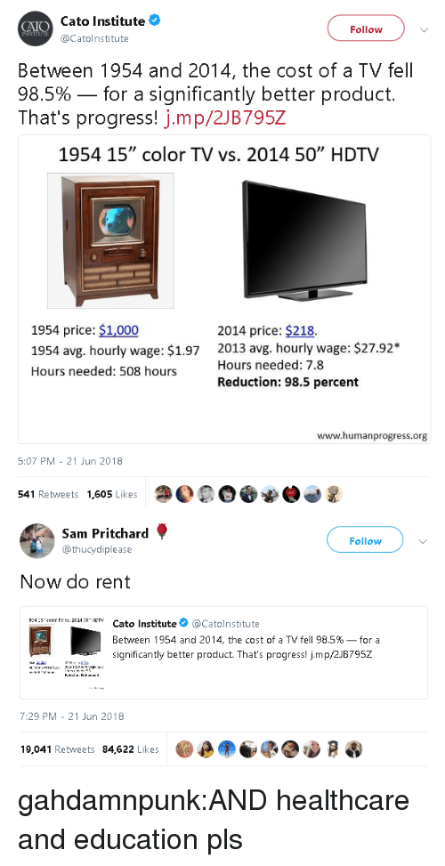 """Cato: Cato Institute  Catolnstitute  Follow  Between 1954 and 2014, the cost of a TV fel  98.5%-for a significantly better product.  That's progress! j.mp/2JB795Z  1954 15"""" color TV vs. 2014 50"""" HDTV  1954 price: $1,000  1954 avg. hourly wage: $1.97  Hours needed: 508 hours  2014 price: $218.  2013 avg. hourly wage: $27.92*  Hours needed: 7.8  Reduction: 98.5 percent  www.humanprogress.org  5:07 PM - 21 Jun 2018  541 Retweets 1,605 Likes  O0OOW   Sam Pritchard  @thucydiplease  Follow  Now do rent  c4:xHET' Cato Institute@Catolnstitute  Between 1954 and 2014, the cost of a TV fell 98.5%-for a  significantly better product. That's progress! jmp/2JB795Z  7:29 PM - 21 Jun 2018  19,041 Retweets 84,622 Likes  D  เป็ gahdamnpunk:AND healthcare and education pls"""