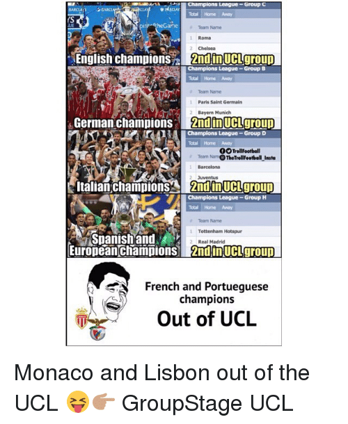 Barcelona, Chelsea, and Football: Champions League-Group C  Total Home Away  BARCLA  irit-(theGarhe  eam Name  Roma  Chelsea  English champions 2ndinUCLgrou  Champions League-Group B  Total Home Away  Team Name  1  Paris Saint Germain  2Bayern Munich  German champions 2ndinUCLgroup  Champions League- Group D  Total Home Away  0O TrollFootball  Team Nam。TheTrol!Football-Insta  Barcelona  2 Juventus  talian  champions 2ndin UCLgro  up  Champions League-Group H  Total Home oway  Team Name  1 Tottenham Hotspur  Spanishand  Europeanchampions 2ndin UCLgroup  2 Real Madrid  French and Portueguese  champions  Out of UCL Monaco and Lisbon out of the UCL 😝👉🏽 GroupStage UCL