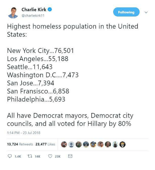 Charlie, Homeless, and Memes: Charlie Kirk  @charliekirk11  Following  Highest homeless population in the United  States:  New York City...76,501  Los Angeles...55,188  Seattle...11,643  Washington D.C..7,473  San Jose...7,394  San Fransisco...6,858  Philadelphia...5,693  All have Democrat mayors, Democrat city  councils, and all voted for Hillary by 80%  1:14 PM-23 Jul 2018  13,724 Retweets 23,477 Likes