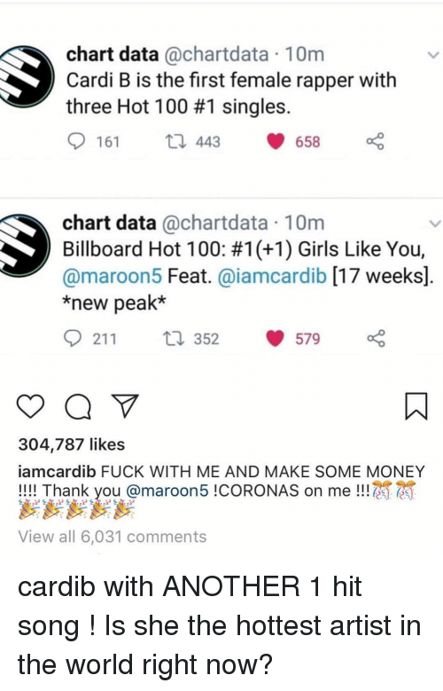 Anaconda, Billboard, and Girls: chart data @chartdata 10m  Cardi B is the first female rapper with  three Hot 100 #1 singles.  161  443 658o  chart data @chartdata 10m  Billboard Hot 100: #1 (+1) Girls Like You'  @maroon5 Feat. @iamcardib [17 weeks]  *new peak*  211 LJ  211 tl 352 579  304,787 likes  iamcardib FUCK WITH ME AND MAKE SOME MONEY  !!! Thank you @maroon5 !CORONAS on me !  View all 6,031 comments cardib with ANOTHER 1 hit song ! Is she the hottest artist in the world right now?