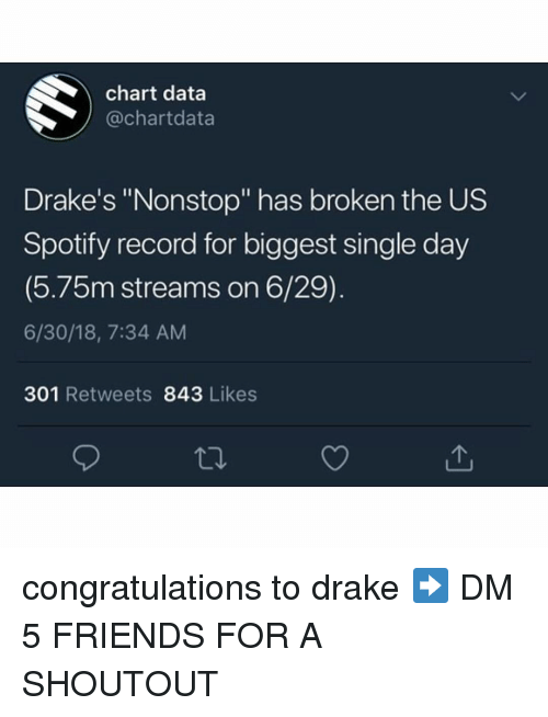 """drakes: chart data  @chartdata  Drake's """"Nonstop"""" has broken the US  Spotify record for biggest single day  (5.75m streams on 6/29)  6/30/18, 7:34 AM  301 Retweets 843 Likes congratulations to drake ➡️ DM 5 FRIENDS FOR A SHOUTOUT"""
