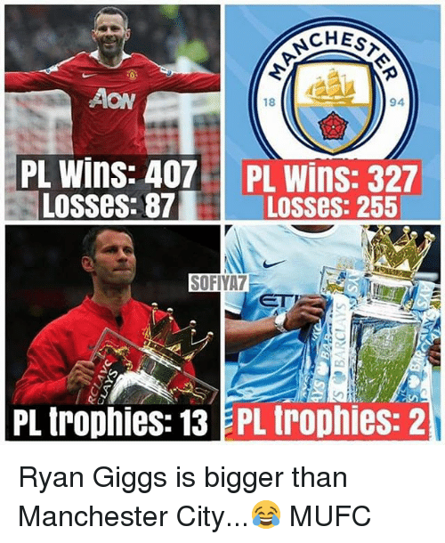 Giggs: CHES  94  AON  18  PL Wins: 407  Losses: 87  PL Wins: 327  Losses: 255  SOFIYA7  PL trophies: 13 EPL trophies: 2 Ryan Giggs is bigger than Manchester City...😂 MUFC
