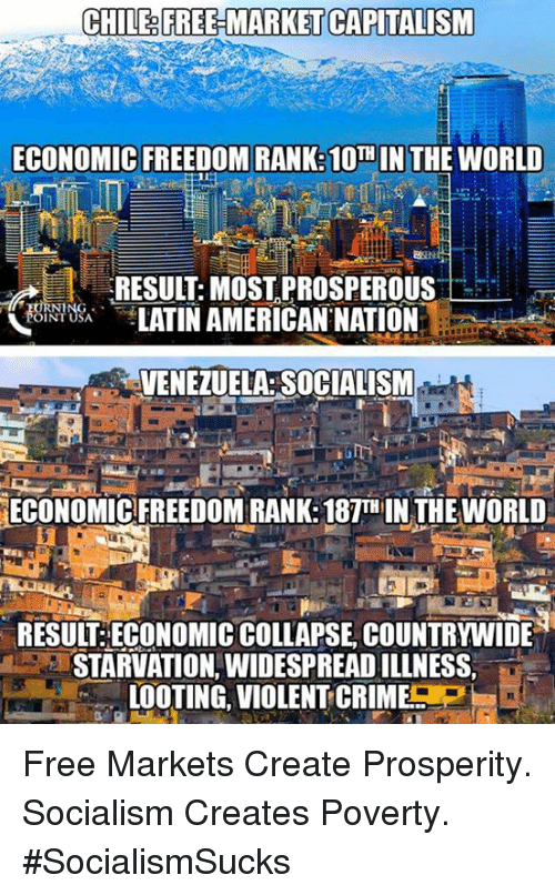 Criming: CHILE&FREE MARKET CAPITALISM  ECONOMIC FREEDOM RANK: 10  N THE WORLD  RESULT:MOST,PROSPEROUS  LATIN AMERICAN NATION  OINT USA  VENEZUELA: SOCIALISM  ECONOMIC FREEDOM RANK:187TH IN THE WORLD  RESUIT ECONOMIC COLLAPSE, COUNTRYWIDE  STARVATION, WIDESPREAD ILLNESS,  LOOTING, VIOLENT-CRIME P  IL Free Markets Create Prosperity. Socialism Creates Poverty. #SocialismSucks
