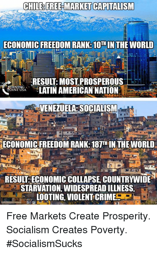Prosperous: CHILE FREHMARKET CAPITALISM  ECONOMIC FREEDOM RANKS 10TH IN THE WORLD  RESUL: MOST PROSPEROUS  LATINAMERICAN NATION  VENEZUELA SOCIALISM  ECONOMICFREEDOM RANK: 18TH IN THEWORLD  RESULT ECONOMIC COLLAPSE COUNTRYWIDE  STARVATION, WIDESPREADILLNESS,  LOOTING VIOLENTCRIMES Free Markets Create Prosperity. Socialism Creates Poverty. #SocialismSucks