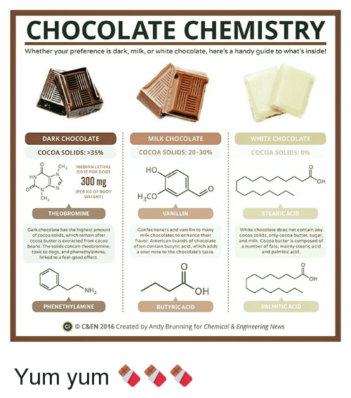 median: CHOCOLATE CHEMISTRY  Whether your preference is dark, milk, or white chocolate, here's a handy guide to what's inside!  DARK CHOCOLATE  MILK CHOCOLATE  WHITE CHOCOLATE  COCOA SOLIDS: 20-30%  COCOA SOLIDS: 35%  COCOA SOLIDS: 0%  CH  MEDIAN LETHAL  HO  DOSE FOR DOGS  HN  300 mg  OH  PER KG OF BODY  H CO  WEIGHT  CH  THEO BROMINE  STEARICACID  VANILLIN  Dark chocolate hasthe highest amount  Confectioners add vani  n to many  White chocolate does not contain any  milk chocolates to enhance their  of cocoa solids, which remain after  Cocoa solids, only cocoa butter, sugar  cocoa butter is extracted from cacao  flavor. American brands of chocolate  and milk. Cocoa butter is composed of  often contain butyric acid, which adds  a number of fats, mainly stearic acid  beans. The Solidscontain theobromine,  a sour note to the chocolate's taste  and palmitic acid.  toxic to dogs, and phenethylamine,  linked to a feel good effect.  OH  OH  NH  PALMITIC ACID  PHENETHYLAMINE  BUTYRIC ACID  Ci o C&EN 2016 created by Andy Brunning for Chemical & Engineering News Yum yum 🍫🍫🍫