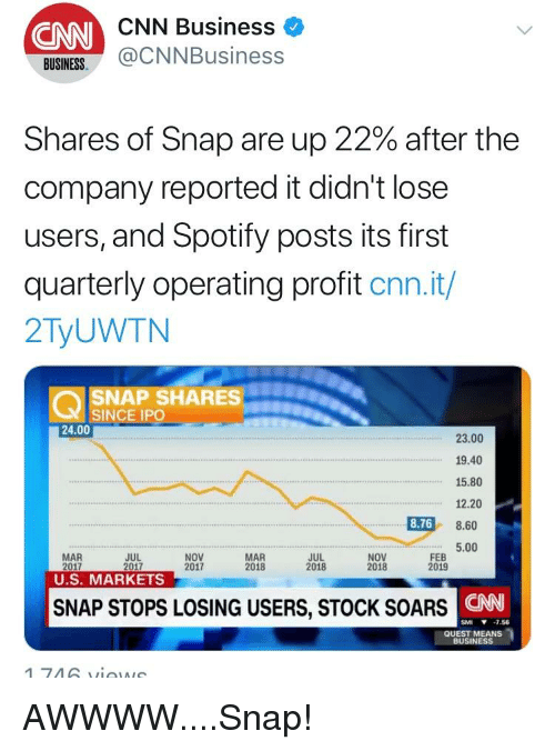 cnn.com, Reddit, and Spotify: CNN Business  ONN  BUINES@CNNBusiness  Shares of Snap are up 22% after the  company reported it didn't lose  users, and Spotify posts its first  quarterly operating profit cnn.it/  2TyUWTN  SNAP SHARES  SINCE IPO  24.00  23.00  19.40  15.80  12.20  8.768.6  5.00  NOV  2017  MAR  2018  FEB  2019  MAR  JUL  JUL  NOV  U.S. MARKETS  SNAP STOPS LOSING USERS, STOCK SOARS  ONN  SMI ▼-7.56  QUEST MEANS  BUSINESS
