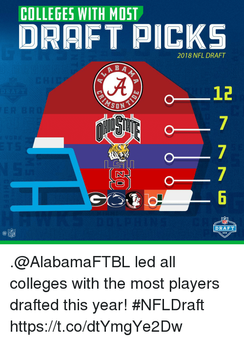 NFL draft: COLLEGES WITH MOST  DRAFT PICKS  2018 NFL DRAFT  B A  JA  12  DRAFT  2018 .@AlabamaFTBL led all colleges with the most players drafted this year!  #NFLDraft https://t.co/dtYmgYe2Dw
