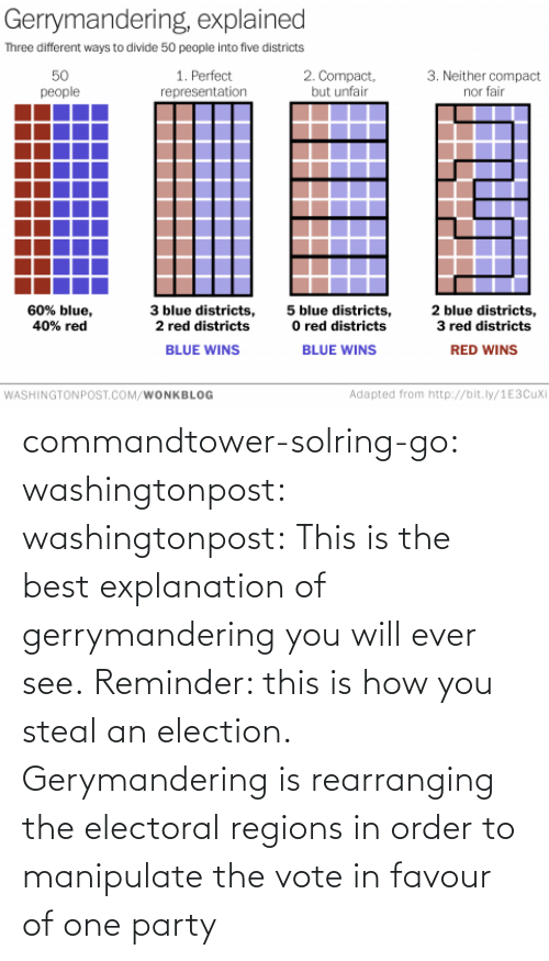 order: commandtower-solring-go:  washingtonpost:  washingtonpost:  This is the best explanation of gerrymandering you will ever see.  Reminder: this is how you steal an election.  Gerymandering is rearranging the electoral regions in order to manipulate the vote in favour of one party