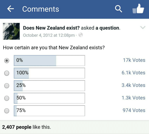 New Zealand, How, and New: Comments  Does New Zealand exist? asked a question.  October 4, 2012 at 12:08pm  How certain are you that New Zealand exists?  17k Votes  0%  6.1k Votes  100%  3.4k Votes  25%  1.3k Votes  50%  75%  974 Votes  2,407 people like this.