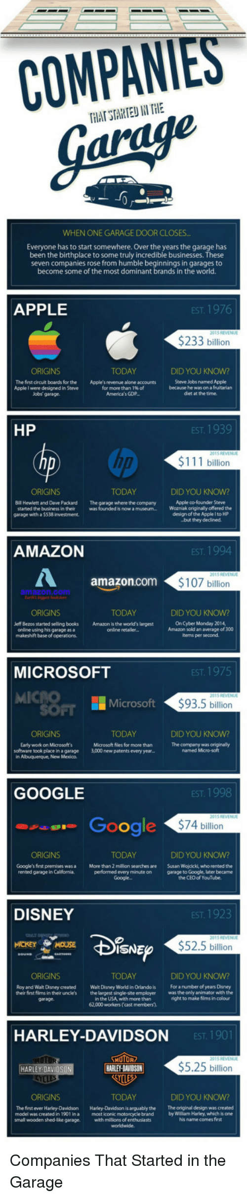 Being Alone, Amazon, and Apple: COMPANIES  THAT STARTED N THE  WHEN ONE GARAGE DOOR CLOSES  Everyone has to start somewhere. Over the years the garage has  seven companies rose from humble beginnings in garages to  been the birthplac  e t  o some truly incredible businesses. These  become some of the most dominant brands in the world.  APPLE  T, 1 976  $233 billion  ORIGINS  TODAY  DID YOU KNOW?  The first circuit boards for the  Apple I were designed in Steve  Jobs garage  Apple's revenue alone accounts  for more than 1% of  America's GDP  Steve Jobs named Apple  because he was on a fruitarian  diet at the time.  HP  T, 1 939  111 billion  ORIGINS  Bill Hewlett and Dave Packard  garage with a $538 investment  TODAY  DID YOU KNOW?  Apple co-founder Steve  design of the Apple l to HP  The  garage where the  started the business in their was founded is now a museum.. Woazniak originally offered the  .but they declined.  AMAZON  EST. 1994  amazon.com  $107 billion  mazon.com  ORIGINS  TODAY  DID YOU KNOW?  Jeff Bezos started selling books  online using his garage as a  makeshift base of operations.  Amazon is the world's largest  online retailer..  On Cyber Monday 2014,  Amazon sold an average of 300  tems per second  MICROSOFT  т, 1 975  MICRO  $93.5 billion  SOFT  ORIGINS  DID YOU KNOW?  Early work on Microsoft's  software took place in a garage  in Albuquerque, New Mexico.  Microsoft files for more than  3,000 new patents every year  The company was originally  named Micro-soft  GOOGLE  EST. 1998  Google  4 billion  ORIGINS  TODAY  DID YOU KNOW?  Google's first premises was a More than 2 million searches are Susan Wojcicki, who rented the  performed every minute on  Google...  garage to Google, later became  the CEO of YouTube.  rented garage in California.  DISNEY  Т. 1 923  MICKEY MOUSE  ISNE  $52.5 billion  ORIGINS  DID YOU KNOW?  Roy and Walt Disney created  their first films in their uncle's  garage  Walt Disney World in Orlando is  the largest single-site empl