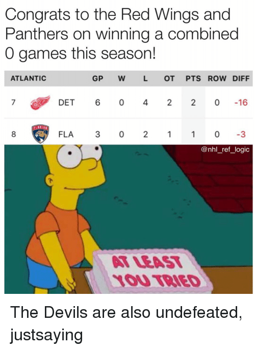 Logic, Memes, and National Hockey League (NHL): Congrats to the Red Wings and  Panthers on winning a combined  0 games this seasor!  ATLANTIC  GP W  L OT PTS ROW DIFF  7  DET 6 0 42 2 0-16  8  FLA 3 0 21 03  @nhl_ref_logic  LEAST  1OU TRIED The Devils are also undefeated, justsaying