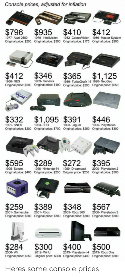 gamecube: Console prices, adjusted for inflation  $796 $935 $410 $412  1977- Atari 2600 1979- Inteon 1982- ColecoVision 1986- Master System  Original price: $200 Original price: $300 Oniginal price: $175 Original price: $200  1986- NES  Original price: $200  1989- TurboGrafx 16 1990- NeoGeo  Original price: $200  Original price: $190  Original price: $650  $332 $1,095 $391 $446  1991- SNES  Original price: $200  1993- 3DO  Original price: $700  1993- Jaguar  Original price: $250  1995- Playstation  Original price: $300  $595 $289 $272 $395  1995- Saturn  Original price: $400 Original price: $200 Original price: $200 Original price: $300  1996- Nintendo 64  1999-Dreamcast  2000- Playstation 2  $259 $389 $348 $567  2001- Gamecube  Original price: $200  2001- Xbox  Original price: $300  2005- Xbox 360  Original price: $300  2006- Playstation 3  Original price: $500  $284 $300 $400 $500  2006- Wii  Original price: $250  2012- Wii U  Original price: $300 Original price: $400  2013- Playstation 42013- Xbox One  Original price: $500 Heres some console prices