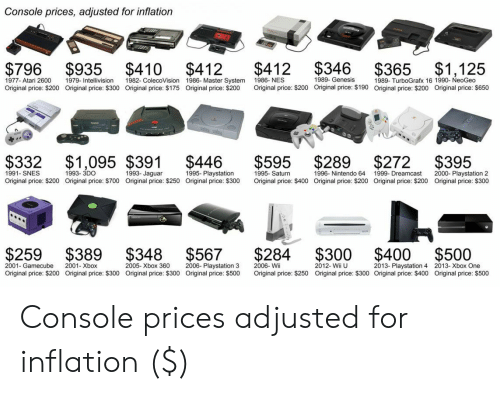 Bailey Jay, Nintendo, and PlayStation: Console prices, adjusted for inflation  $796 $935 $410 $412 $412 $346 $365 $1,125  1989- Genesis  1977- Atari 2600  Original price: $200  1979- Intellivision  Original price: $300  1982- ColecoVision  Original price: $175  1986- Master System  Original price: $200  1986-NES  Original price: $200  1989- TurboGrafx 16 1990- NeoGeo  Original price: $200  Original price: $190  Original price: $650  $332 $1,095 $391 $446 $595 $289 $272 $395  1991- SNES  Original price: $200 Original price: $700 Original price: $250 Original price: $300  1993- 3DO  1993- Jaguar  1995- Playstation  1995- Saturn  Original price: $400 Original price: $200 Original price: $200  1996- Nintendo 64  1999- Dreamcast  2000- Playstation 2  Original price: $300  $259 $389 $348 $567 $284 $300 $400 $500  2001-Gamecube  Original price: $200  2001- Xbox  Original price: $300  2005- Xbox 360  Original price: $300  2006- Playstation 3  Original price: $500  2006- Wii  Original price: $250  2012- Wii U  Original price: $300 Original price: $400  2013- Playstation 4  2013-Xbox One  Original price: $500 Console prices adjusted for inflation ($)