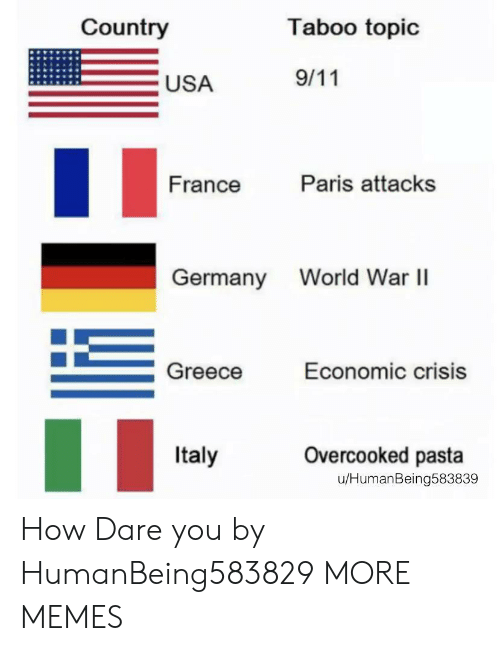 9/11, Dank, and Memes: Country  Taboo topic  9/11  USA  Paris attacks  France  World War I  Germany  Greece  Economic crisis  Overcooked pasta  Italy  u/HumanBeing583839 How Dare you by HumanBeing583829 MORE MEMES