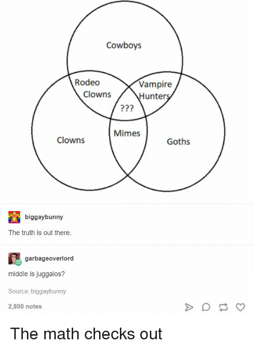 Dallas Cowboys, Tumblr, and Clowns: Cowboys  Rodeo  Vampire  Hunter  Clowns  Mimes  Clowns  Goths  biggaybunny  The truth is out there.  garbageoverlord  middle is juggalos?  Source: biggaybunny  2,800 notes The math checks out