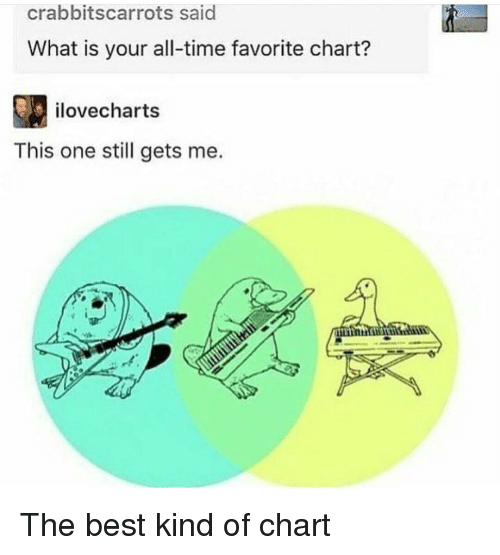 Best, Time, and What Is: crabbitscarrots said  What is your all-time favorite chart?  ilovecharts  This one still gets me. The best kind of chart