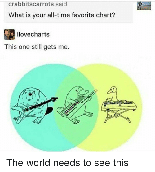 Memes, Time, and What Is: crabbitscarrots said  What is your all-time favorite chart?  ilovecharts  This one still gets me. The world needs to see this