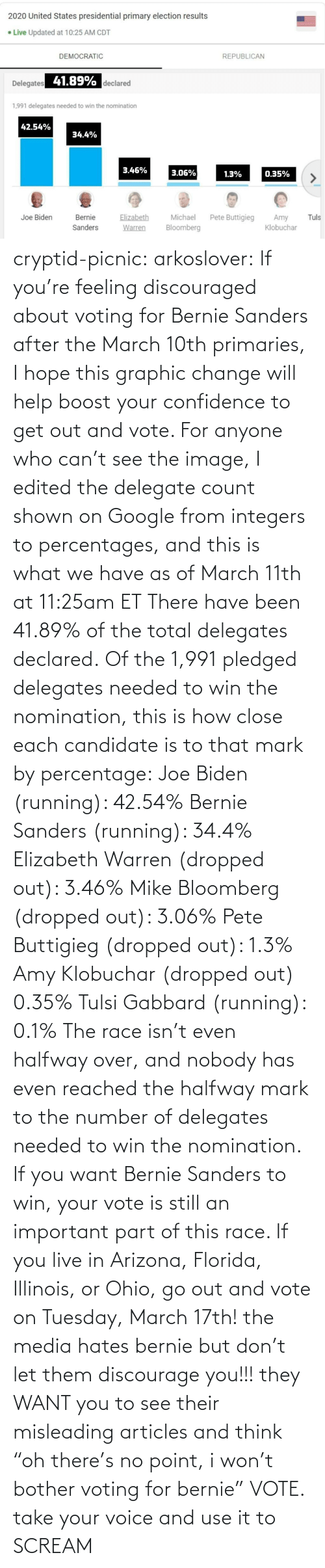 "Arizona: cryptid-picnic: arkoslover:   If you're feeling discouraged about voting for Bernie Sanders after the March 10th primaries, I hope this graphic change will help boost your confidence to get out and vote. For anyone who can't see the image, I edited the delegate count shown on Google from integers to percentages, and this is what we have as of March 11th at 11:25am ET There have been 41.89% of the total delegates declared. Of the 1,991 pledged delegates needed to win the nomination, this is how close each candidate is to that mark by percentage: Joe Biden (running): 42.54% Bernie Sanders (running): 34.4% Elizabeth Warren (dropped out): 3.46% Mike Bloomberg (dropped out): 3.06% Pete Buttigieg (dropped out): 1.3% Amy Klobuchar (dropped out) 0.35% Tulsi Gabbard (running): 0.1% The race isn't even halfway over, and nobody has even reached the halfway mark to the number of delegates needed to win the nomination. If you want Bernie Sanders to win, your vote is still an important part of this race. If you live in Arizona, Florida, Illinois, or Ohio, go out and vote on Tuesday, March 17th!    the media hates bernie but don't let them discourage you!!! they WANT you to see their misleading articles and think ""oh there's no point, i won't bother voting for bernie"" VOTE. take your voice and use it to SCREAM"