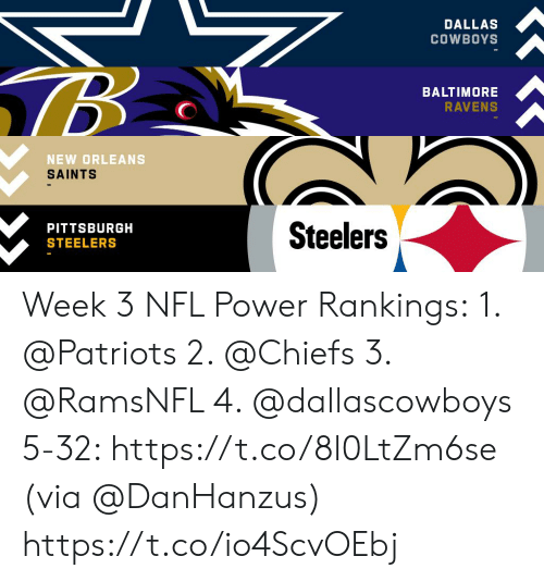 Baltimore Ravens: DALLAS  COWBOYS  BALTIMORE  RAVENS  NEW ORLEANS  SAINTS  Steelers  PITTSBURGH  STEELERS Week 3 NFL Power Rankings: 1. @Patriots  2. @Chiefs  3. @RamsNFL   4. @dallascowboys 5-32: https://t.co/8l0LtZm6se (via @DanHanzus) https://t.co/io4ScvOEbj