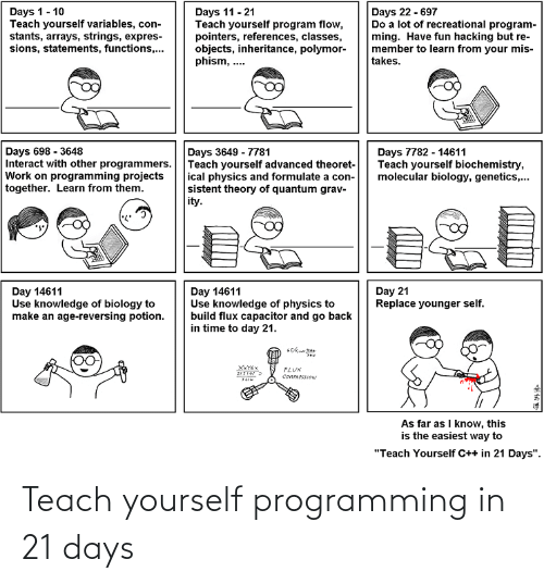 "mis: Days 22 - 697  Do a lot of recreational program-  ming. Have fun hacking but re-  member to learn from your mis-  takes.  Days 1- 10  Teach yourself variables, con-  stants, arrays, strings, expres-  sions, statements, functions,...  Days 11 - 21  Teach yourself program flow,  pointers, references, classes,  objects, inheritance, polymor-  phism, ..  Days 698 - 3648  Interact with other programmers.  Work on programming projects  together. Learn from them.  Days 3649 - 7781  Teach yourself advanced theoret-  ical physics and formulate a con-  sistent theory of quantum grav-  ity.  Days 7782 - 14611  Teach yourself biochemistry,  molecular biology, genetics,.  Day 21  Replace younger self.  Day 14611  Use knowledge of physics to  build flux capacitor and go back  in time to day 21.  Day 14611  Use knowledge of biology to  make an age-reversing potion.  ILUX  COMRESSION  As far as I know, this  is the easiest way to  ""Teach Yourself C++ in 21 Days"". Teach yourself programming in 21 days"