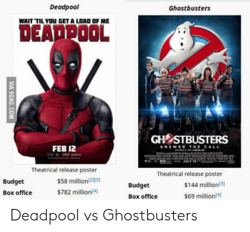 Deadpool, Box Office, and Budget: Deadpool  Ghostbusters  WAIT TIL YOU GET A LOAD OF ME  DEADPOOL  GHİSTBUSTERS  FEB 12  Budget  Box office  Theatrical release poster  $58 million213  $782 million!4  Theatrical release poster  $144 million3)  $69 million4)  Budget  Box office Deadpool vs Ghostbusters