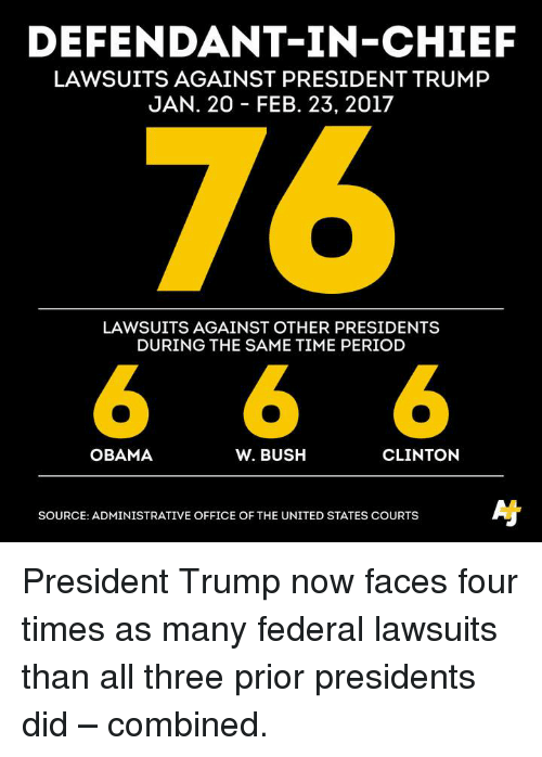 Memes, Obama, and Period: DEFENDANT IN-CHIEF  LAWSUITS AGAINST PRESIDENT TRUMP  JAN. 20 FEB. 23, 2017  LAWSUITS AGAINST OTHER PRESIDENTS  DURING THE SAME TIME PERIOD  6 6 6  CLINTON  OBAMA  W. BUSH  SOURCE: ADMINISTRATIVE OFFICE OF THE UNITED STATES COURTS President Trump now faces four times as many federal lawsuits than all three prior presidents did – combined.