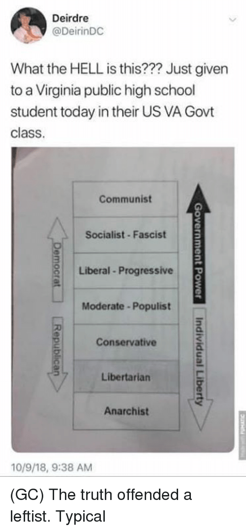 Memes, School, and Progressive: Deirdre  @DeirinDC  What the HELL is this??? Just given  to a Virginia public high school  student today in their US VA Govt  class  Communist  Socialist Fascist  Liberal Progressive  Moderate -Populist  Conservative  Libertarian  Anarchist  10/9/18, 9:38 AM (GC) The truth offended a leftist. Typical